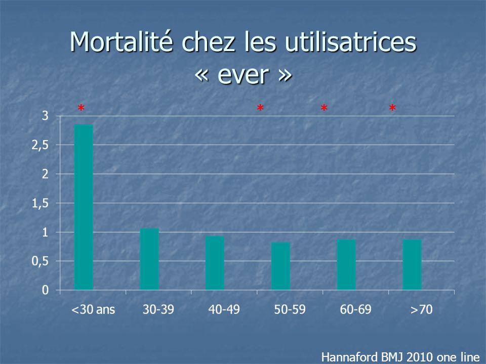 Mortalité chez les utilisatrices « ever »