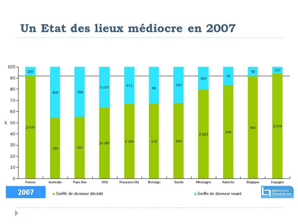 Un Etat des lieux médiocre en 2007