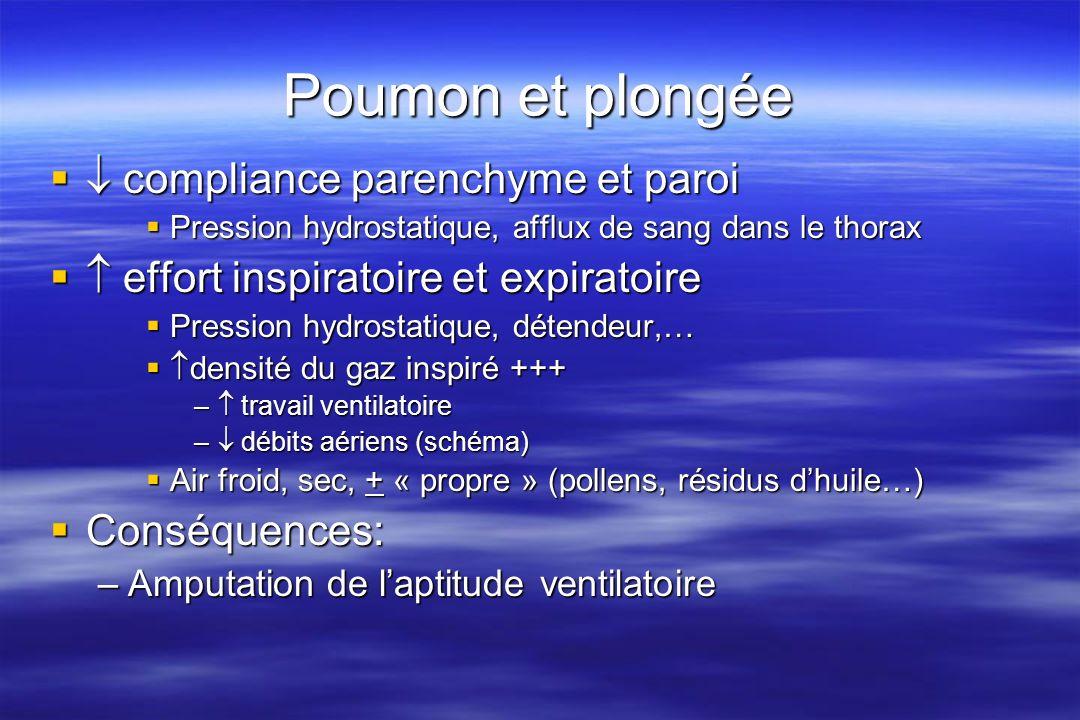 Poumon et plongée  compliance parenchyme et paroi