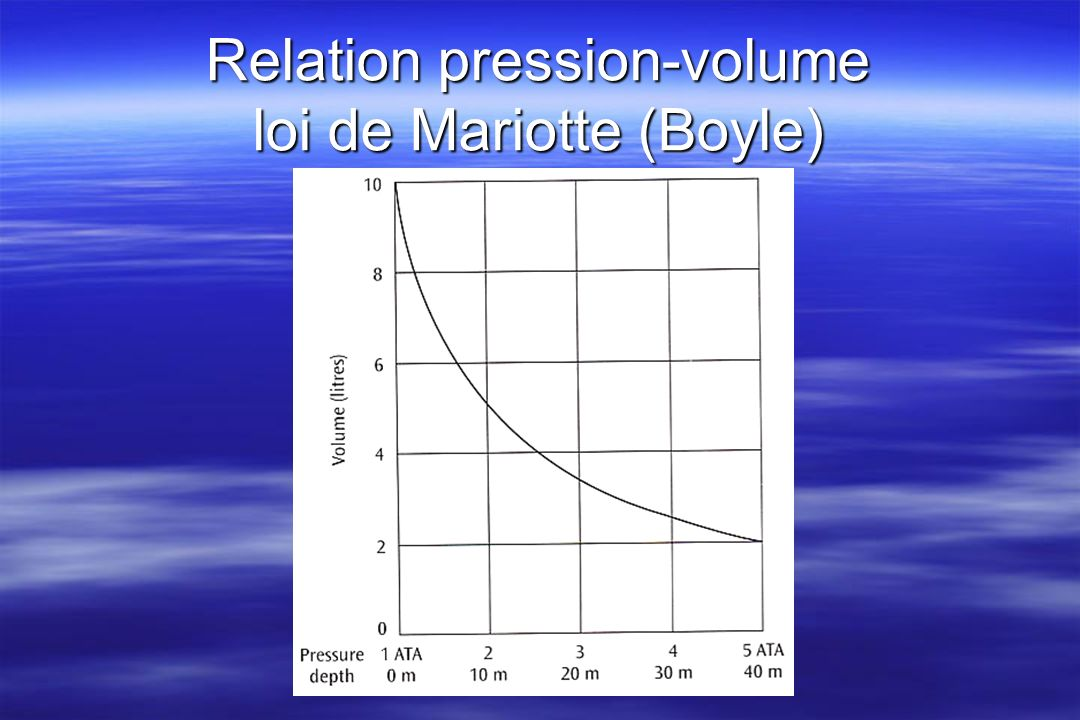 Relation pression-volume loi de Mariotte (Boyle)