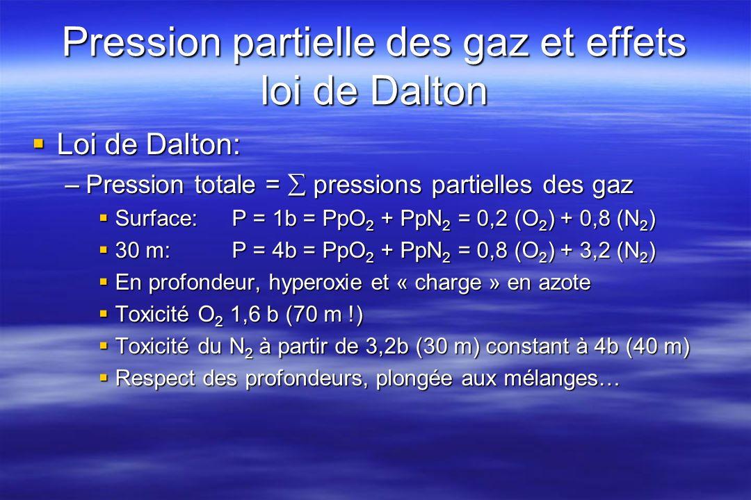 Pression partielle des gaz et effets loi de Dalton