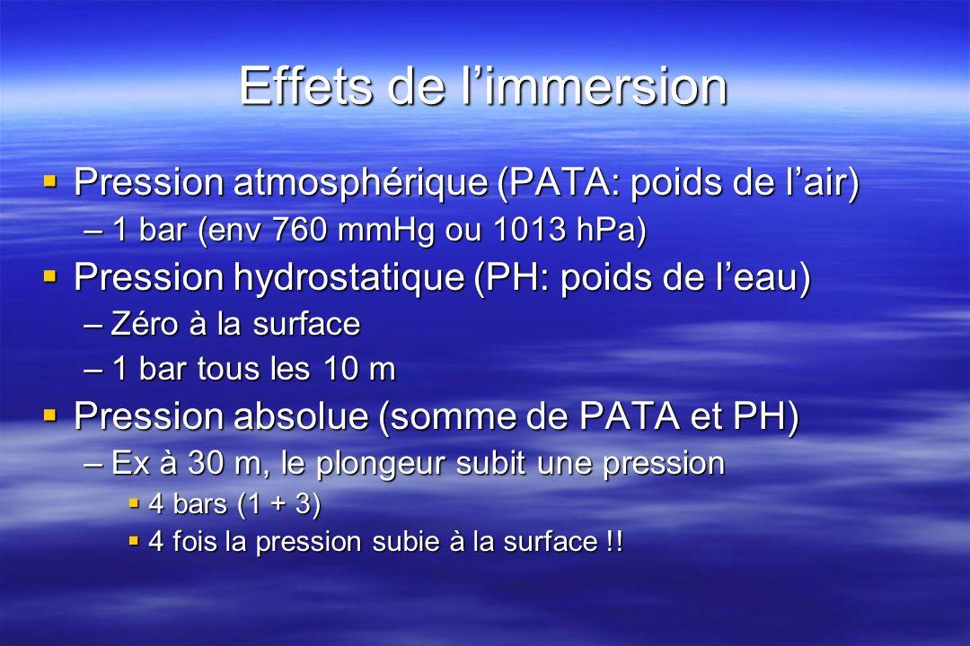 Effets de l'immersion Pression atmosphérique (PATA: poids de l'air)