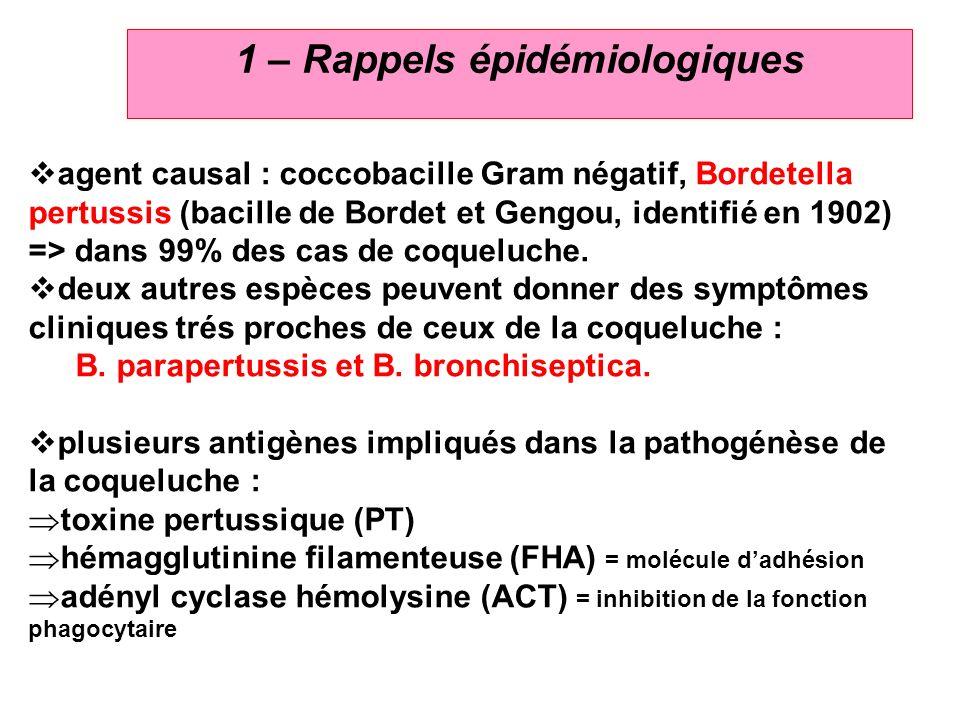 1 – Rappels épidémiologiques