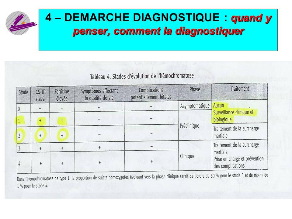 4 – DEMARCHE DIAGNOSTIQUE : quand y penser, comment la diagnostiquer