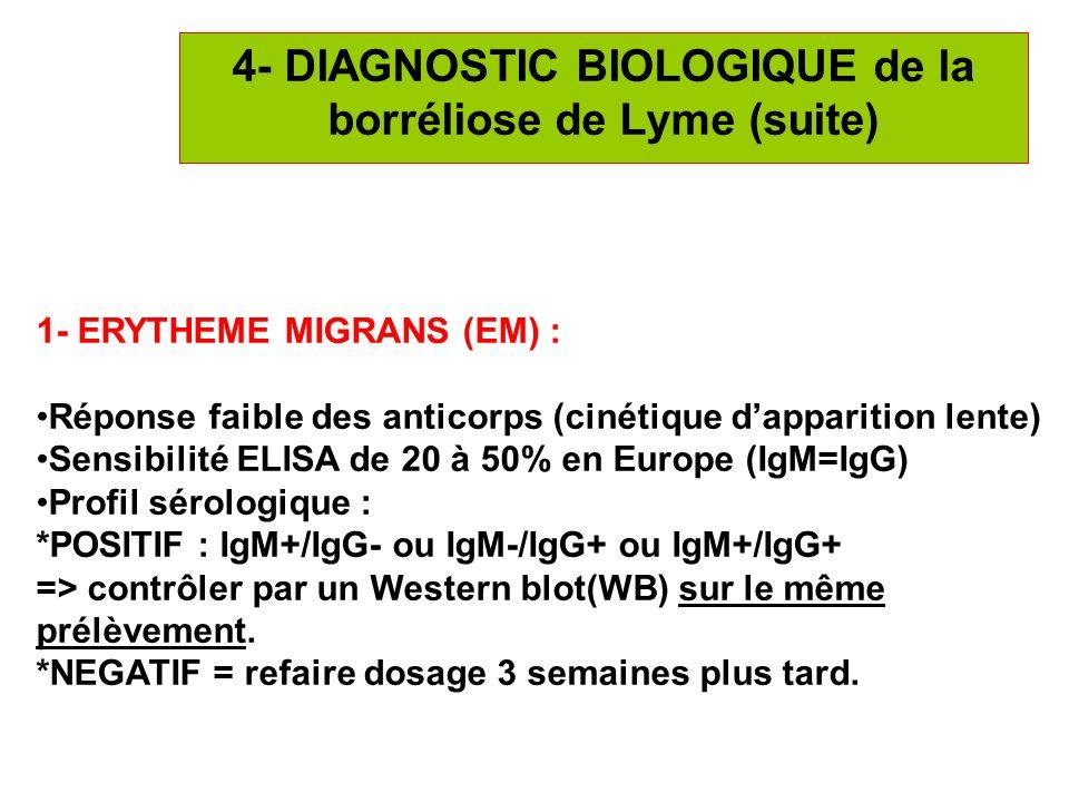 4- DIAGNOSTIC BIOLOGIQUE de la borréliose de Lyme (suite)