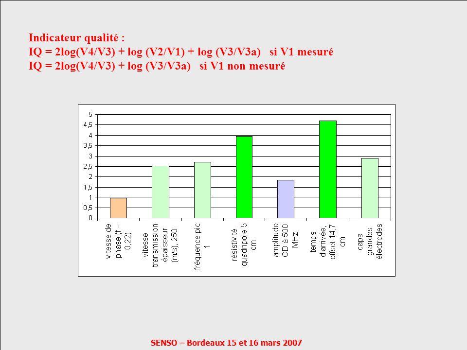 SENSO – Bordeaux 15 et 16 mars 2007