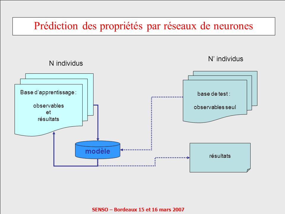 Prédiction des propriétés par réseaux de neurones