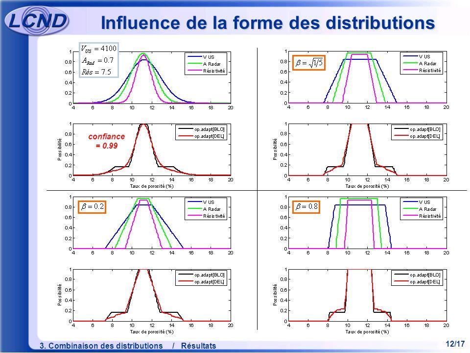 Influence de la forme des distributions