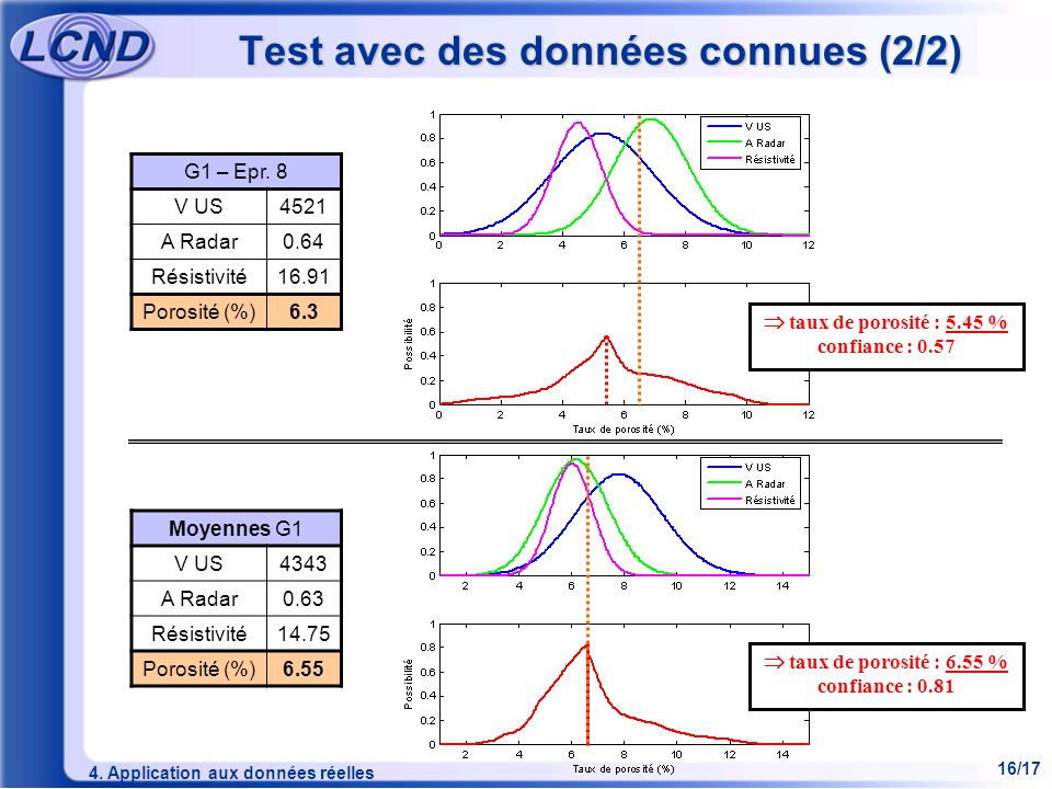 Test avec des données connues (2/2)