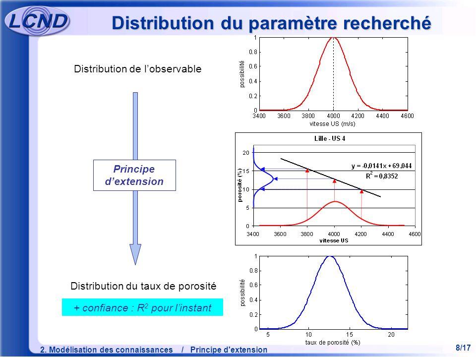 Distribution du paramètre recherché