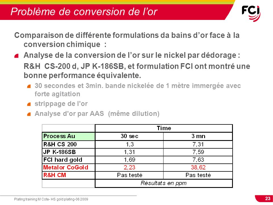 Problème de conversion de l'or