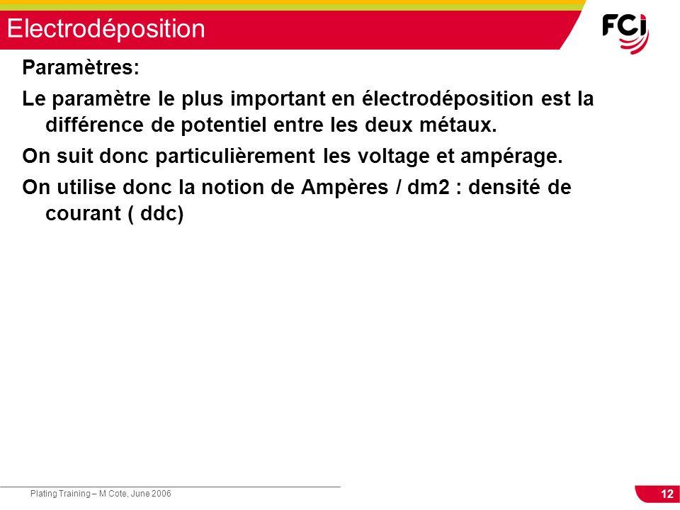 Electrodéposition Paramètres:
