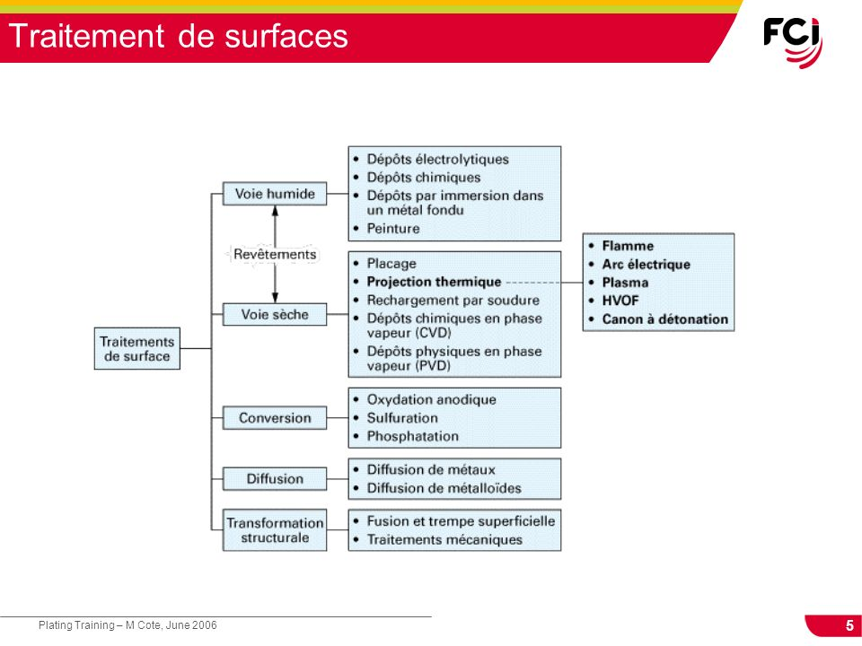 Traitement de surfaces
