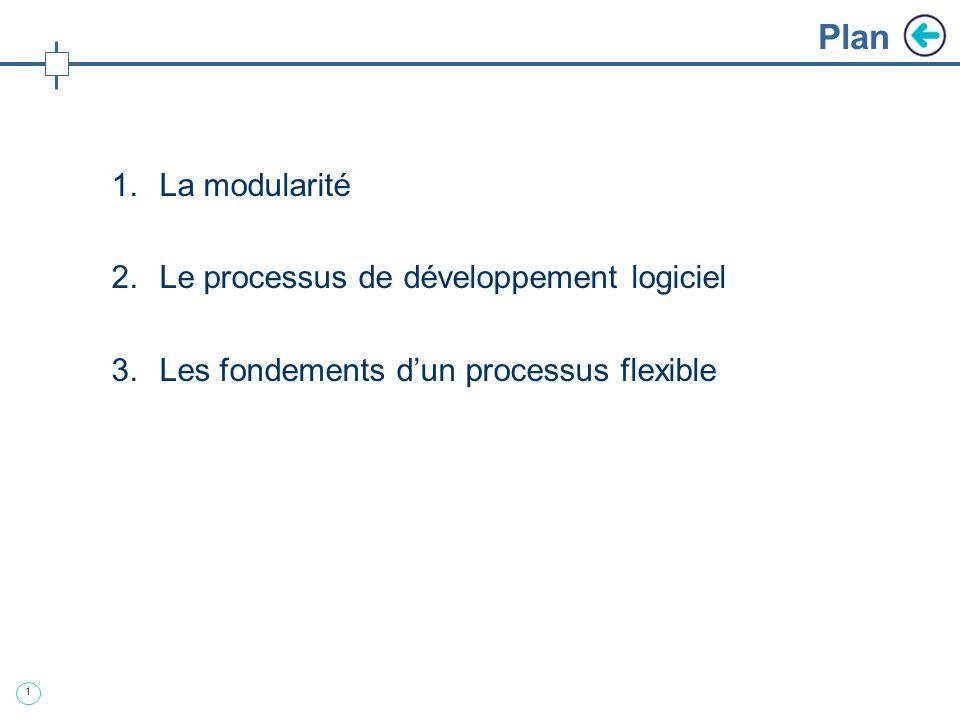 Plan La modularité Le processus de développement logiciel