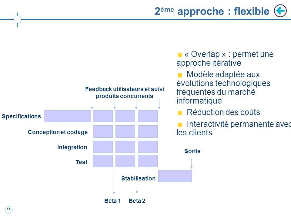 2ème approche : flexible