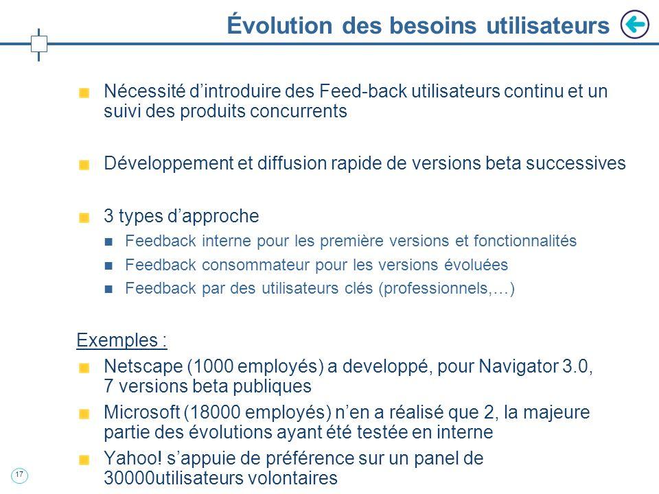 Évolution des besoins utilisateurs