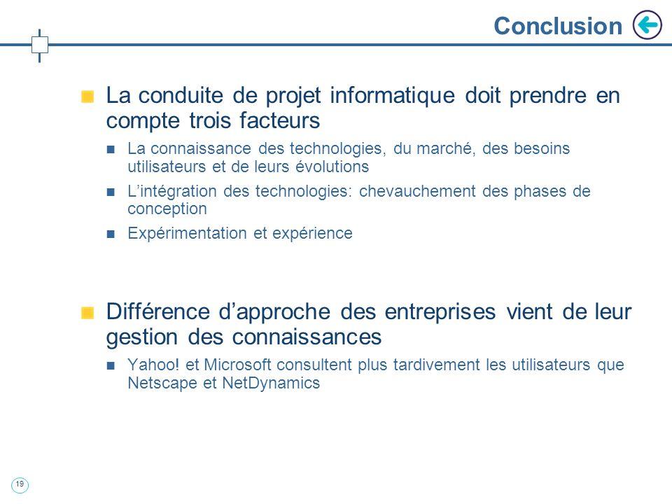 Conclusion La conduite de projet informatique doit prendre en compte trois facteurs.