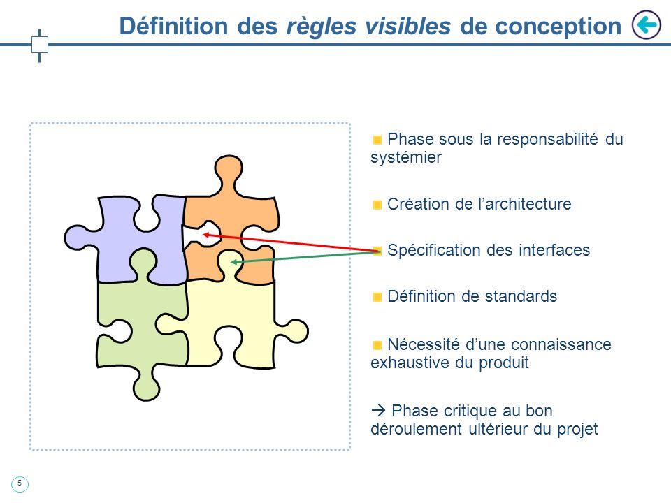 Définition des règles visibles de conception