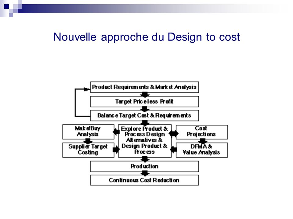 Nouvelle approche du Design to cost