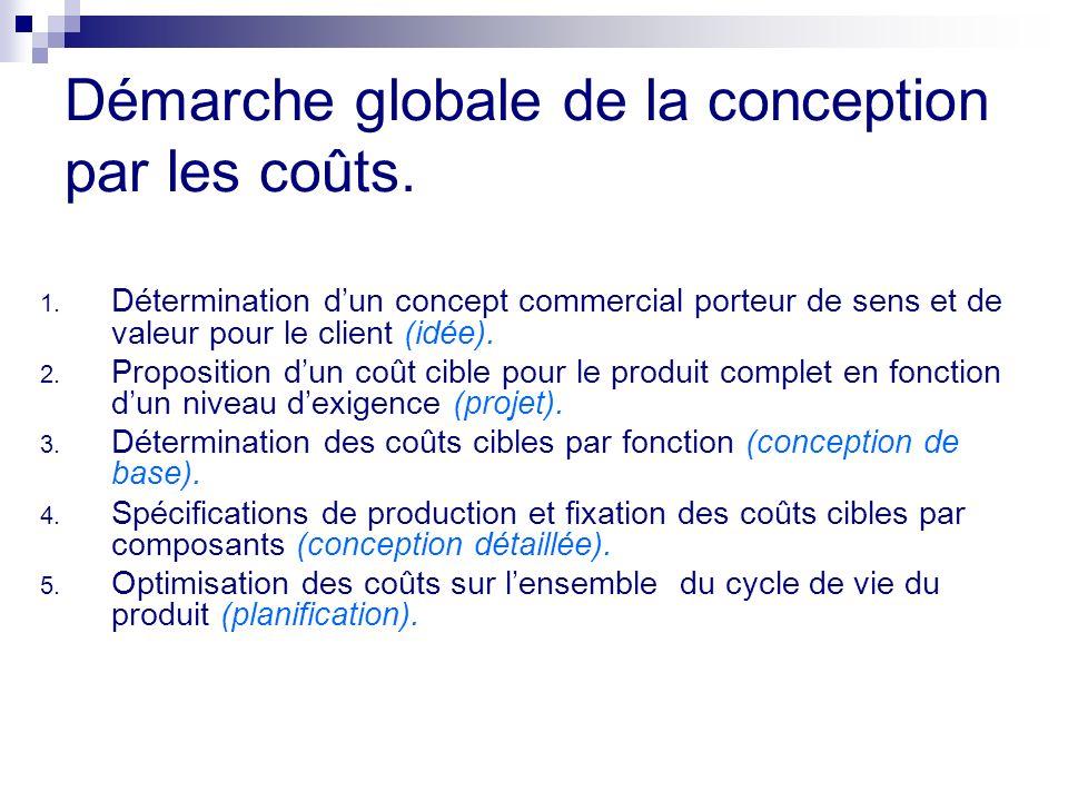 Démarche globale de la conception par les coûts.