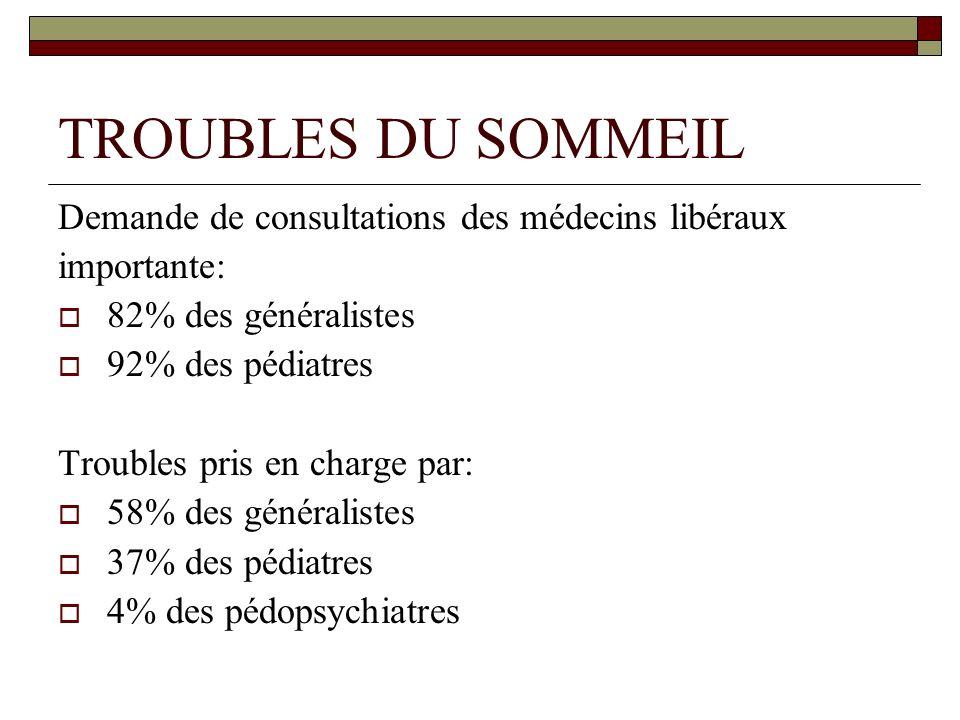 TROUBLES DU SOMMEIL Demande de consultations des médecins libéraux