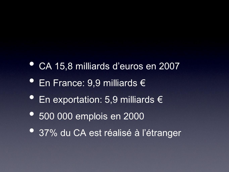 CA 15,8 milliards d'euros en 2007