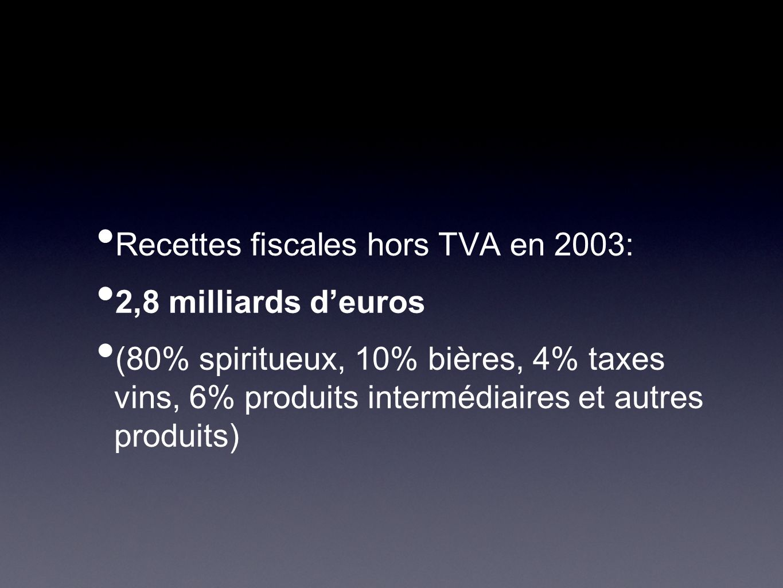 Recettes fiscales hors TVA en 2003: