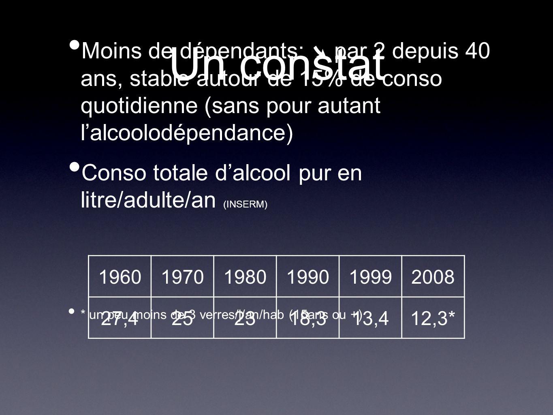 Un constat Moins de dépendants: ➘ par 2 depuis 40 ans, stable autour de 15% de conso quotidienne (sans pour autant l'alcoolodépendance)