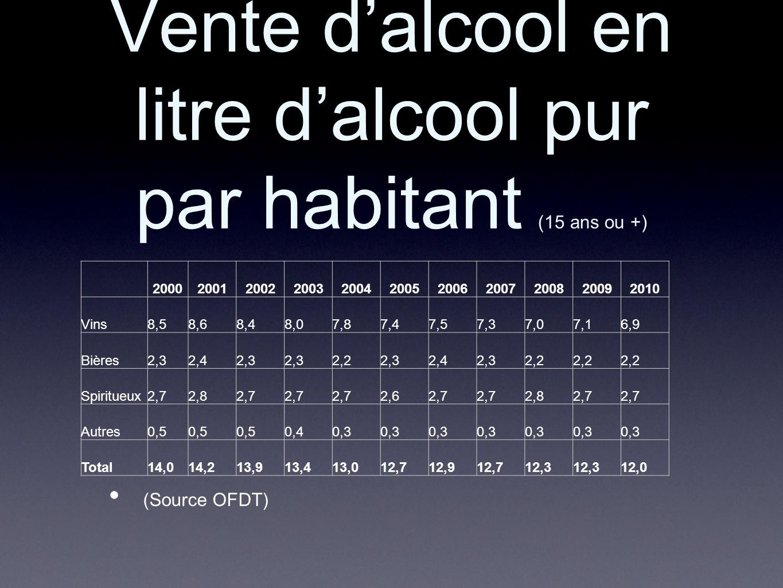 Vente d'alcool en litre d'alcool pur par habitant (15 ans ou +)