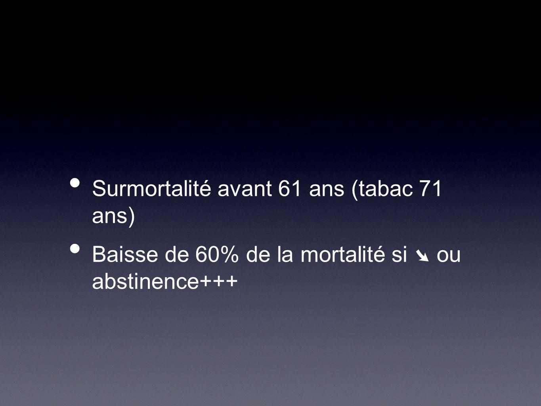 Surmortalité avant 61 ans (tabac 71 ans)
