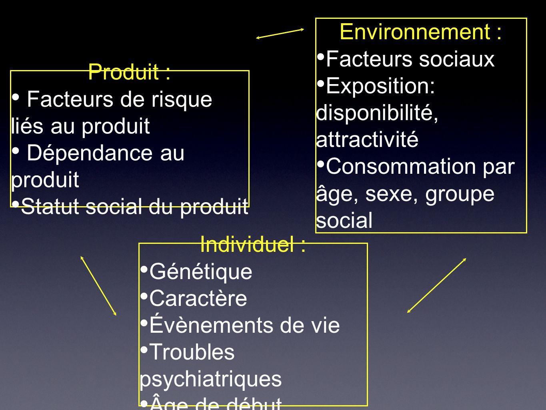 Environnement : Facteurs sociaux. Exposition: disponibilité, attractivité. Consommation par âge, sexe, groupe social.