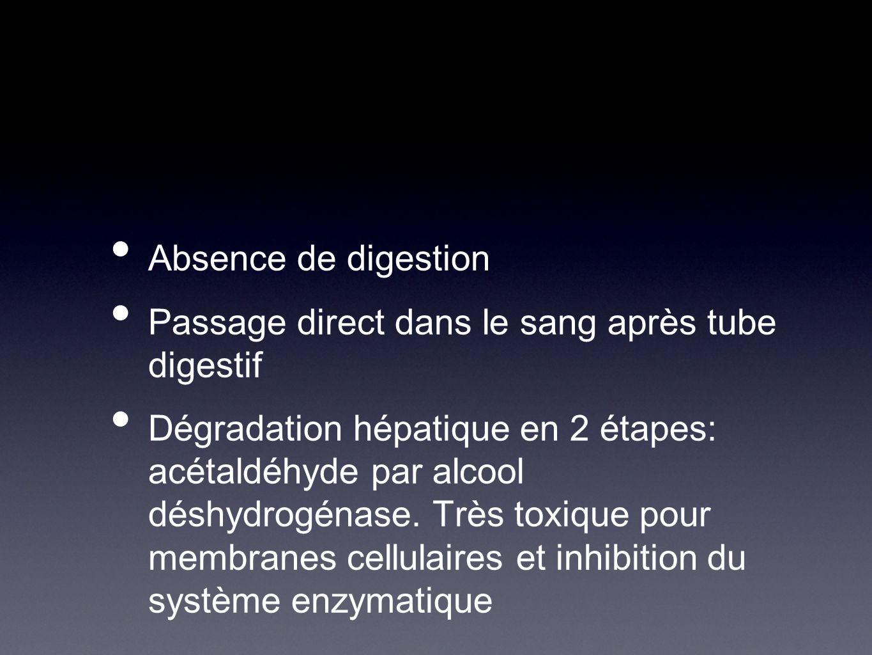 Absence de digestion Passage direct dans le sang après tube digestif.