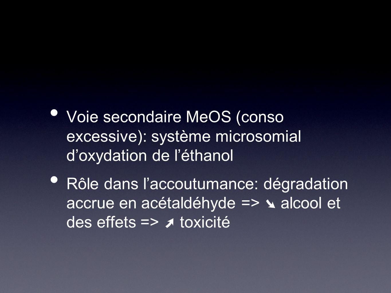 Voie secondaire MeOS (conso excessive): système microsomial d'oxydation de l'éthanol