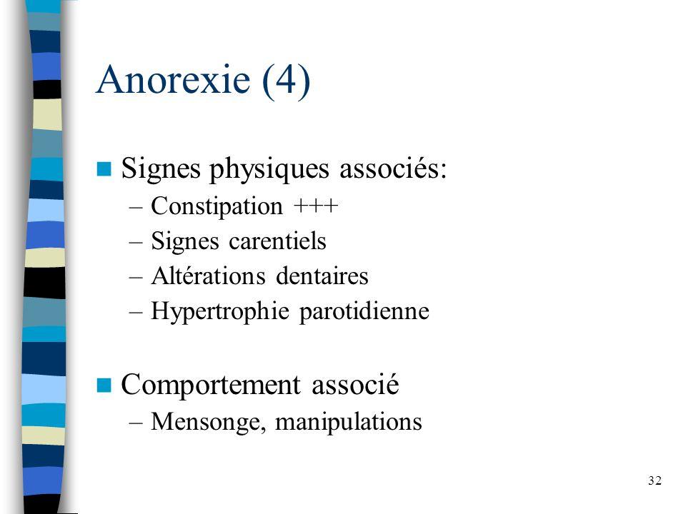 Anorexie (4) Signes physiques associés: Comportement associé