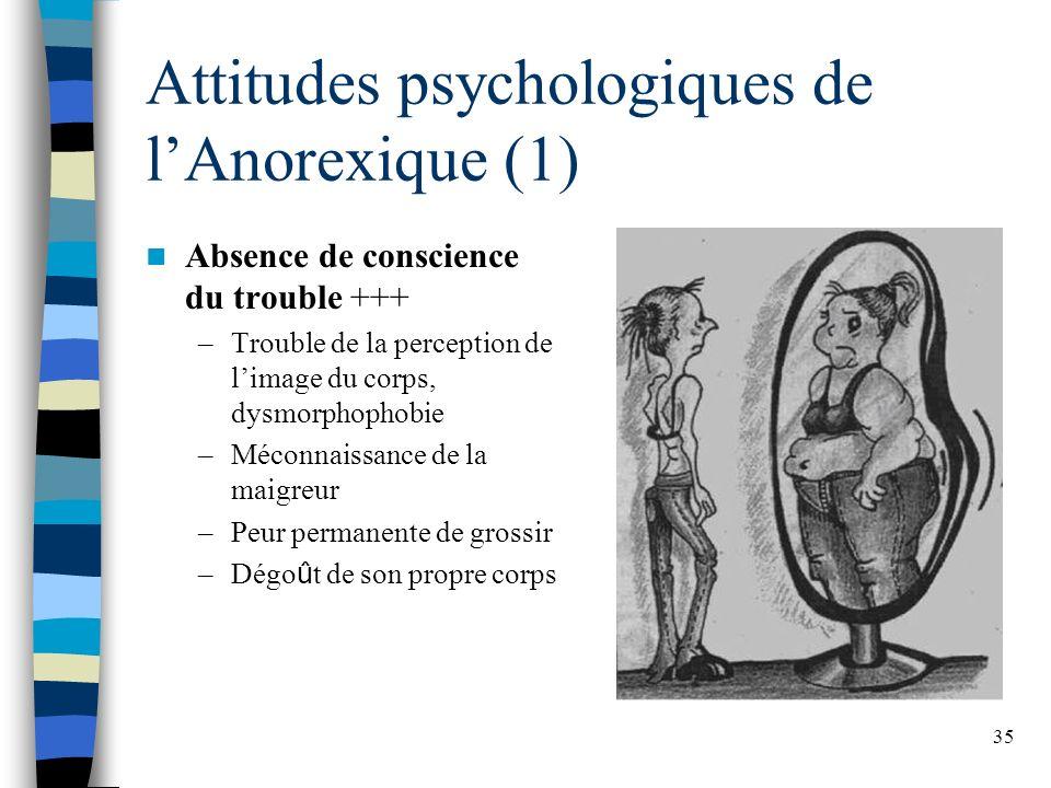 Attitudes psychologiques de l'Anorexique (1)