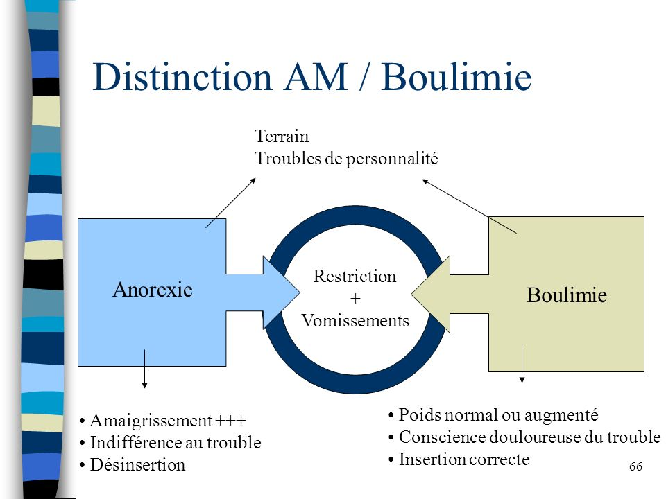 Distinction AM / Boulimie