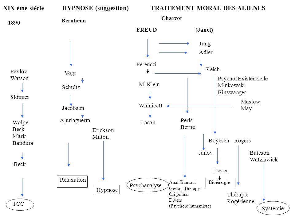 XIX ème siècle HYPNOSE (suggestion) TRAITEMENT MORAL DES ALIENES