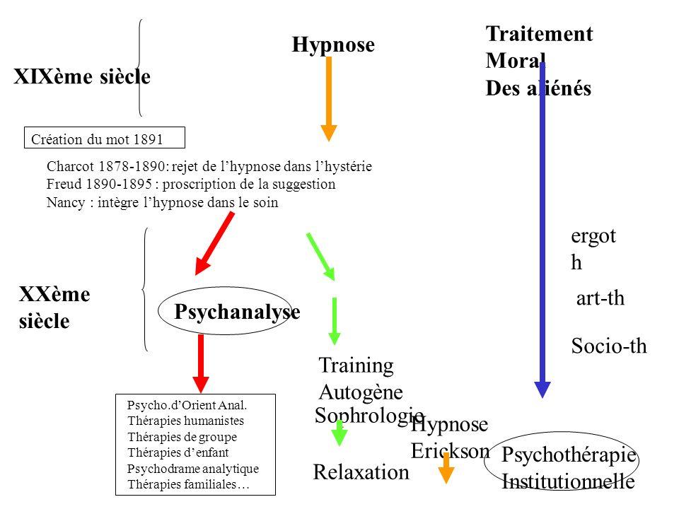 Traitement Moral Hypnose Des aliénés XIXème siècle ergoth XXème siècle
