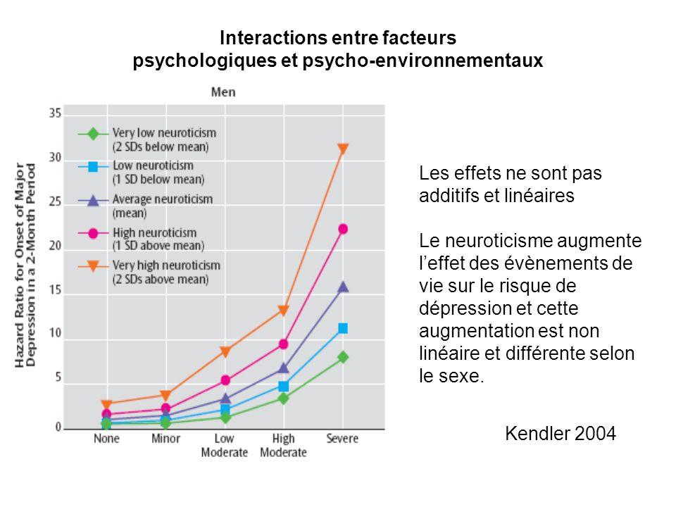 Interactions entre facteurs psychologiques et psycho-environnementaux