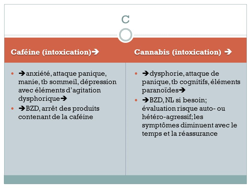 C Caféine (intoxication) Cannabis (intoxication) 
