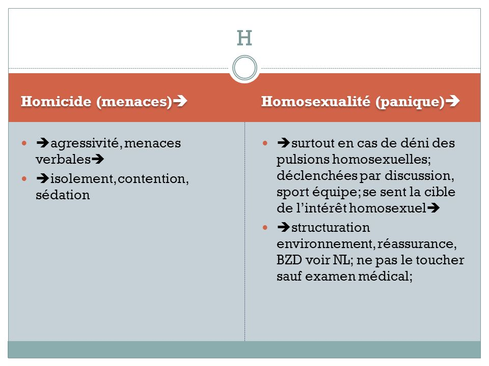 H Homicide (menaces) Homosexualité (panique)