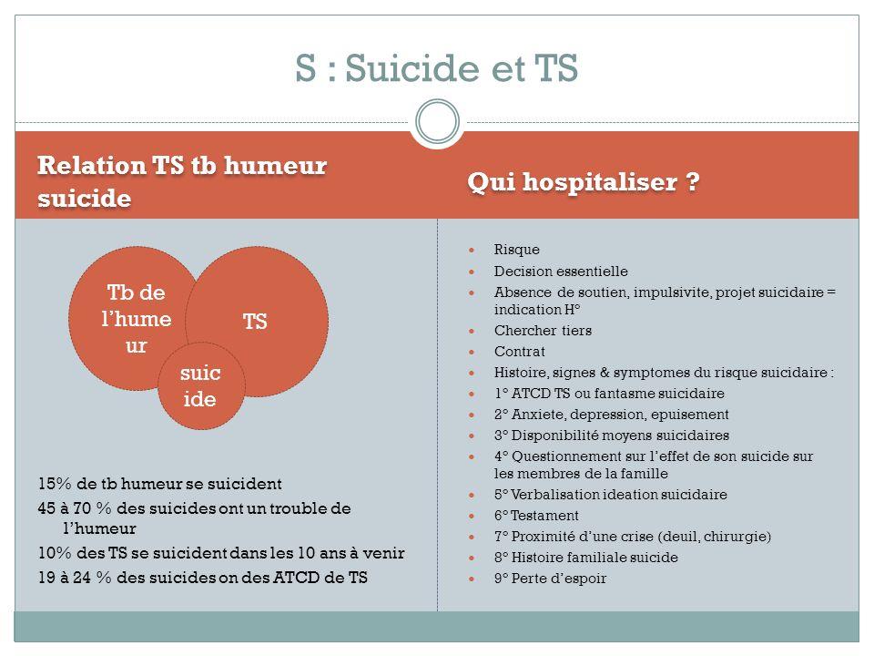 S : Suicide et TS Relation TS tb humeur suicide Qui hospitaliser