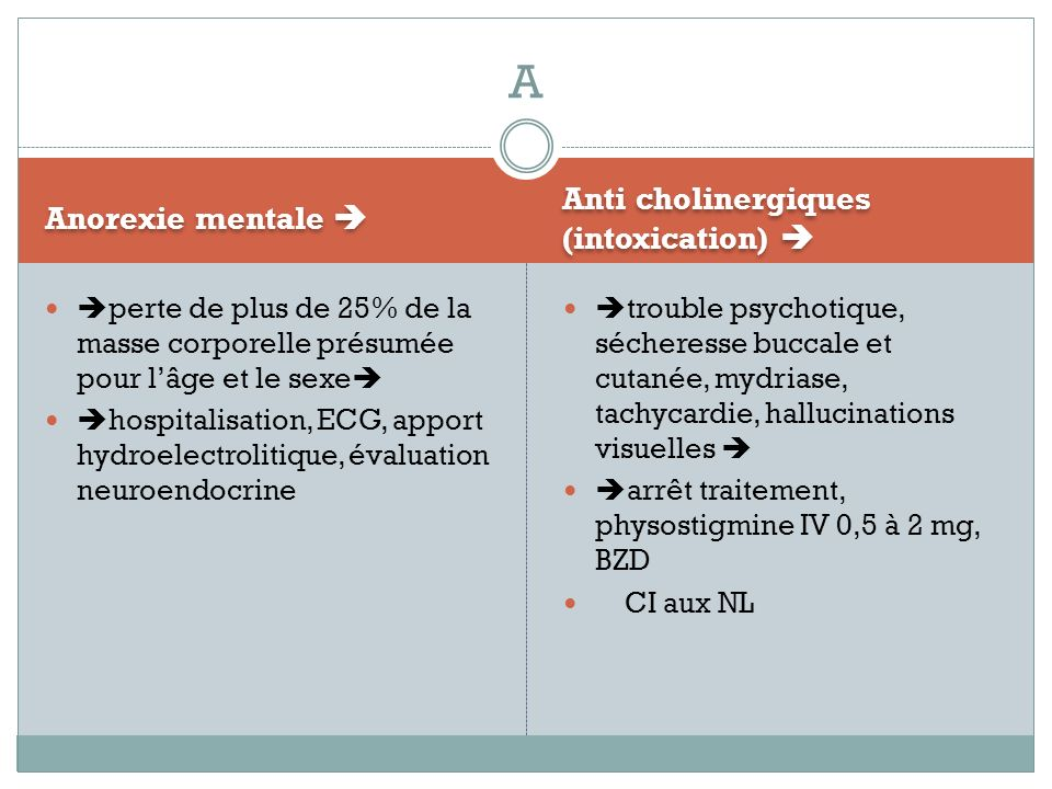 A Anti cholinergiques (intoxication)  Anorexie mentale 
