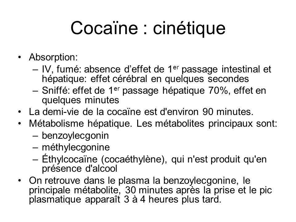 Cocaïne : cinétique Absorption: