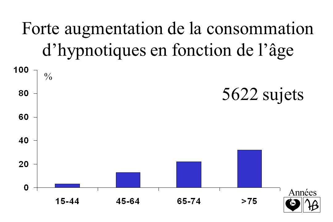 Forte augmentation de la consommation d'hypnotiques en fonction de l'âge