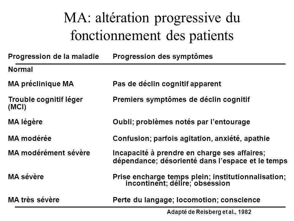 MA: altération progressive du fonctionnement des patients