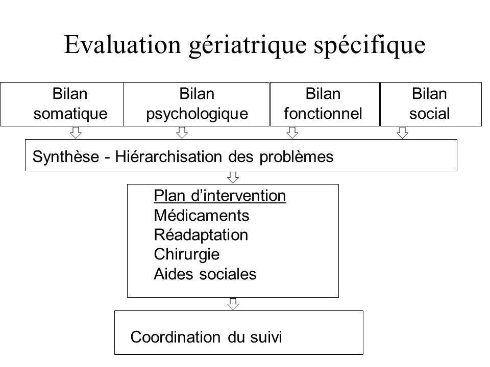 Evaluation gériatrique spécifique