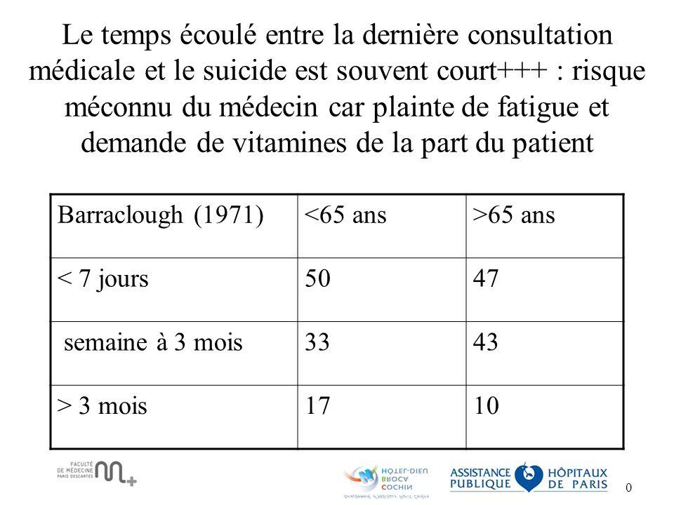 Le temps écoulé entre la dernière consultation médicale et le suicide est souvent court+++ : risque méconnu du médecin car plainte de fatigue et demande de vitamines de la part du patient