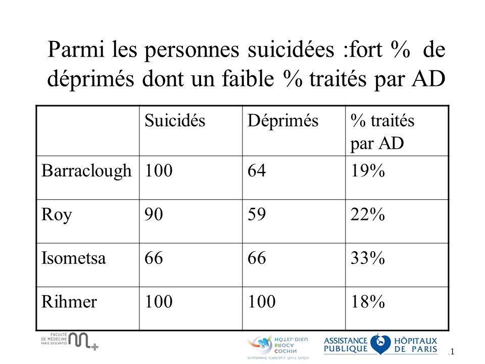 Parmi les personnes suicidées :fort % de déprimés dont un faible % traités par AD