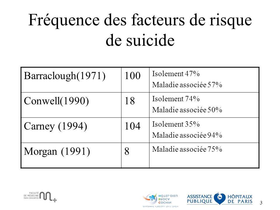 Fréquence des facteurs de risque de suicide